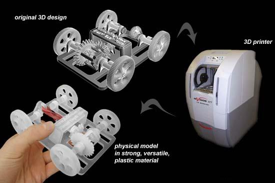 Tạo mẫu nhanh, Rapid prototyping , 3d-printing-process