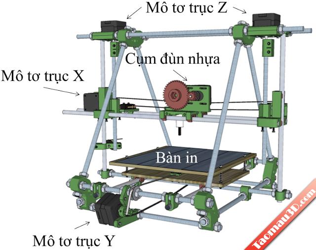 Tổng quan về chế máy in 3D Reprap