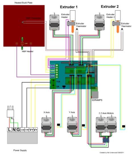 bo mạch RAMPS 1.4 với 5 mạch Driver mở rộng.