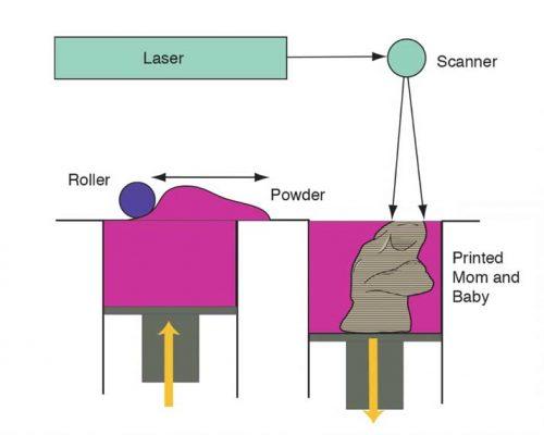 Nguyên lý in 3D SLS