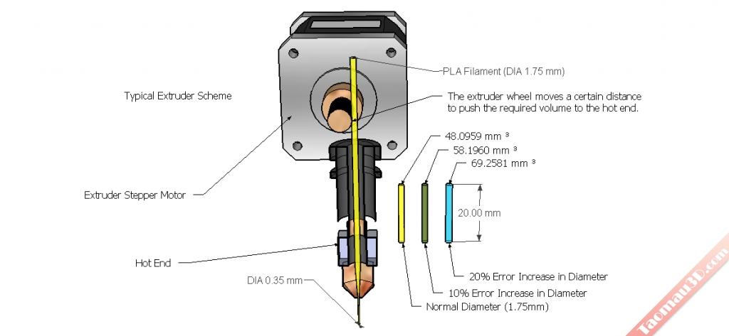 dau phun may in 3D extruder nuzzle, Tiêu chí lựa chọn nhựa in 3D cho máy in 3D