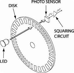 Kết quả hình ảnh cho encoder đĩa