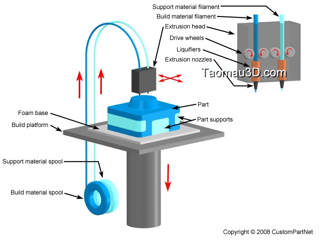 Phương pháp FDM (Fused Deposition Manufacturing)