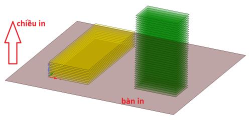 sức chịu tải của mẫu in 3DFDM theo mỗi hướng đều khác nhau