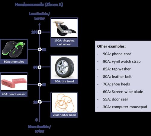 Chọn loại nhựa dẻo nào cho máy in 3D FDM