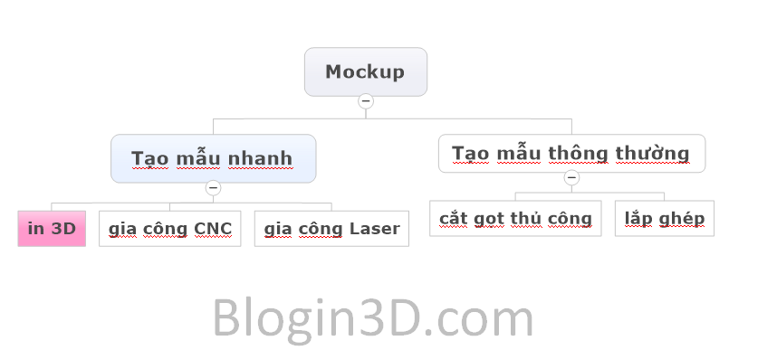 Mối liên hệ giữa Mockup - tạo mẫu nhanh - in 3