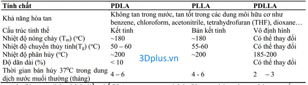 Tính chất hóa lý cơ bản của 3 dạng PLA (Xiao, et al., 2012)