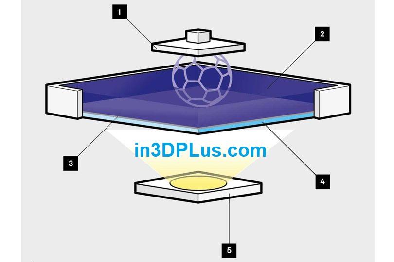 Nguyên lý của máy in 3D sử dụng tia UV làm cứng mự cin 3D Resin