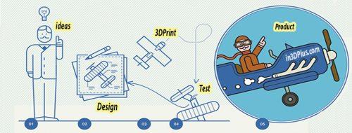 Hỗ trợ giải pháp thiết kế - phát triển sản phẩm mới. Scan 3D và sao chép mẫu có sẵn In 3D tạo mẫu thửu nghiệm Đúc khuôn ép nhựa tạo ra sản phẩm