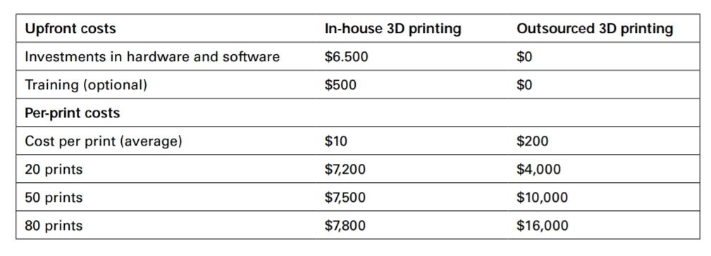Chi phí đầu tư: gồm thiết bị và đào tạo nhân sự