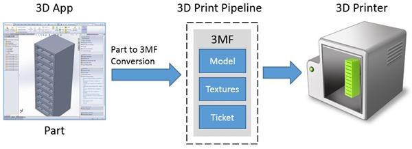 file 3MF